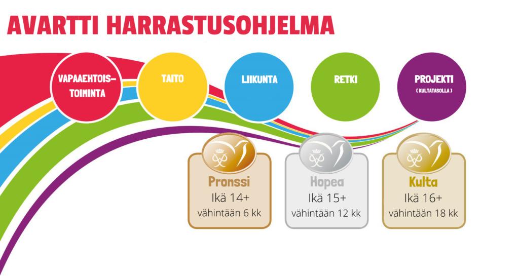 kaaviossa on kuvattu Avartin eri osiot vapaaehtoistoiminta, taito, liikunta, retki ja kultatason projekti sekä eri tasot Pronssi, Hopea ja Kulta.